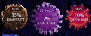 Death rate of cases
