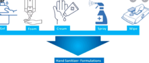 Diagram on How to Use Hand Sanitizer